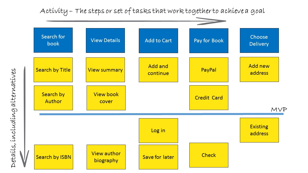 Agile User Story Map