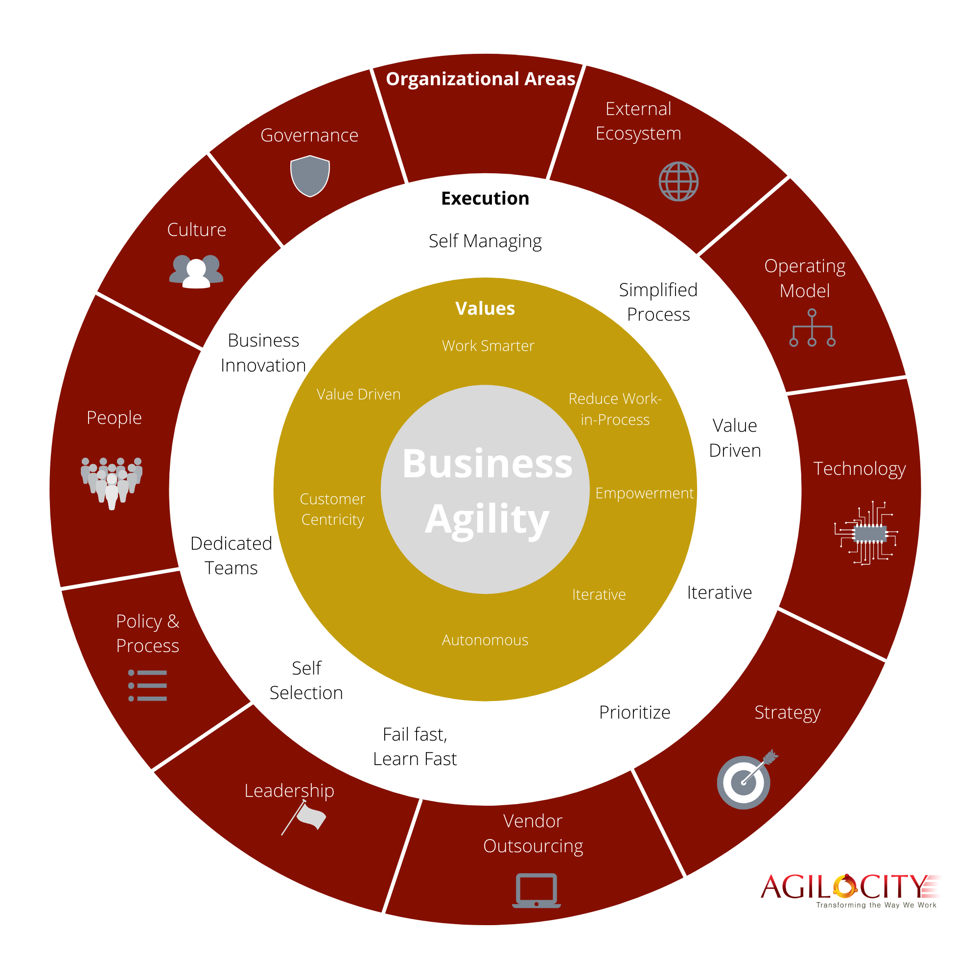 The Business Agility Big Picture